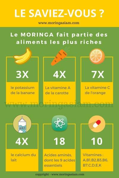 la richesse nutritionnelle du Moringa Oleifera