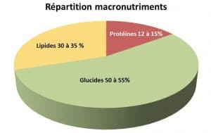 spiruline macronutriments